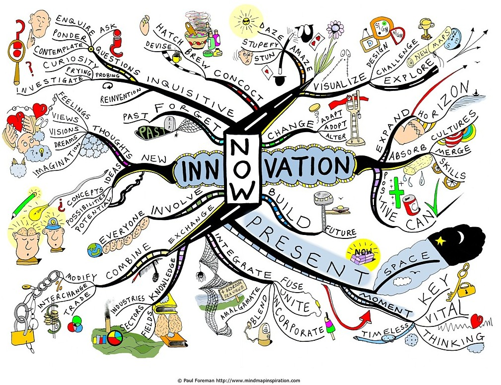 What-is-the-point-of-innovation-Mind-Map